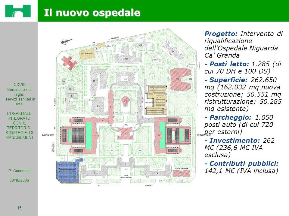 Il nuovo ospedale Progetto: Intervento di riqualificazione dell'Ospedale Niguarda Ca' Granda. - Posti letto: 1.285 (di cui 70 DH e 100 DS)