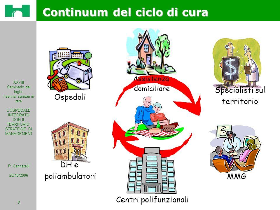 Continuum del ciclo di cura