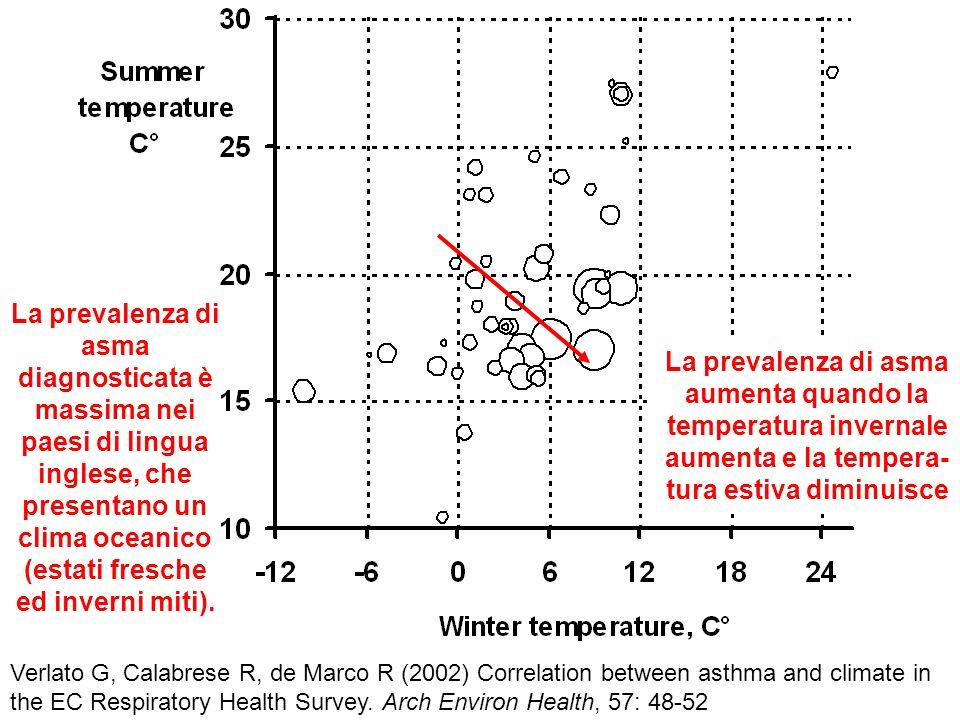 La prevalenza di asma diagnosticata è massima nei paesi di lingua inglese, che presentano un clima oceanico (estati fresche ed inverni miti).