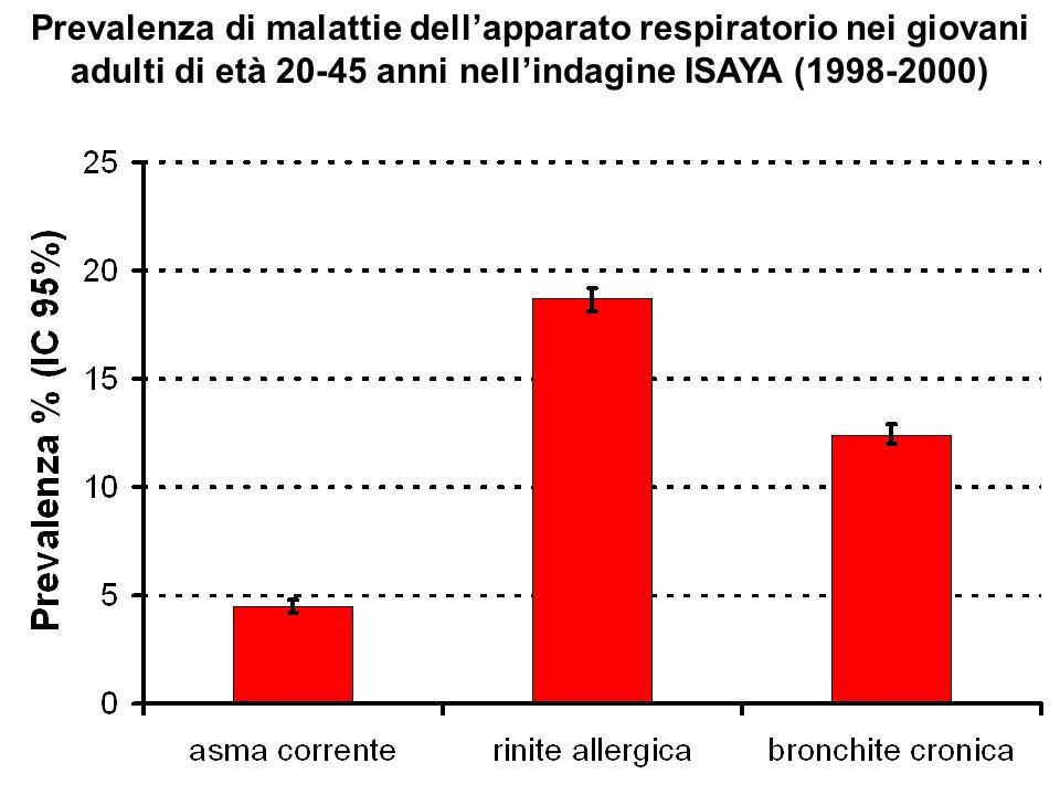 Prevalenza di malattie dell'apparato respiratorio nei giovani adulti di età 20-45 anni nell'indagine ISAYA (1998-2000)