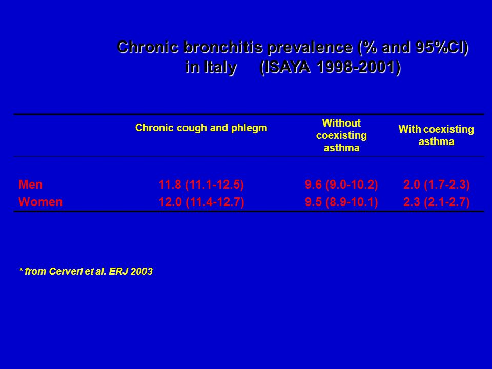 Chronic bronchitis prevalence (% and 95%CI) in Italy (ISAYA 1998-2001)