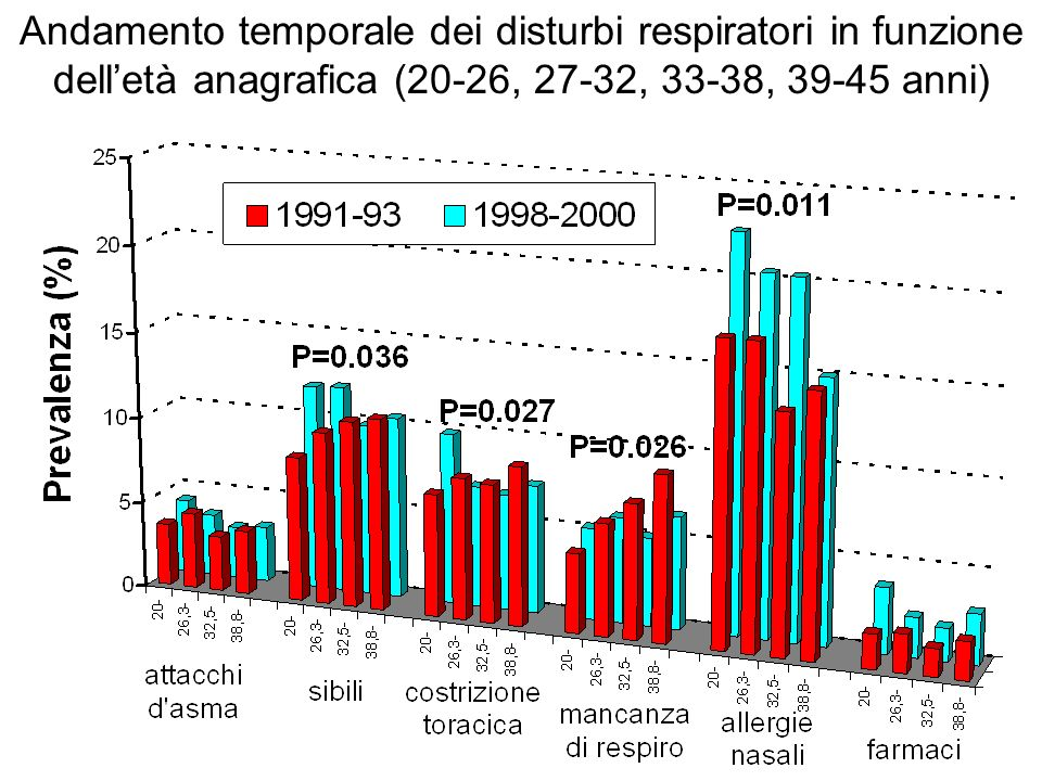 Andamento temporale dei disturbi respiratori in funzione dell'età anagrafica (20-26, 27-32, 33-38, 39-45 anni)