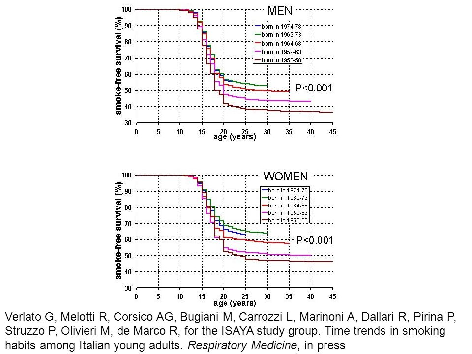 Verlato G, Melotti R, Corsico AG, Bugiani M, Carrozzi L, Marinoni A, Dallari R, Pirina P, Struzzo P, Olivieri M, de Marco R, for the ISAYA study group.