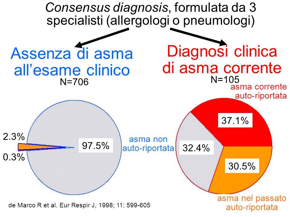 Diagnosi clinica di asma corrente Assenza di asma all'esame clinico