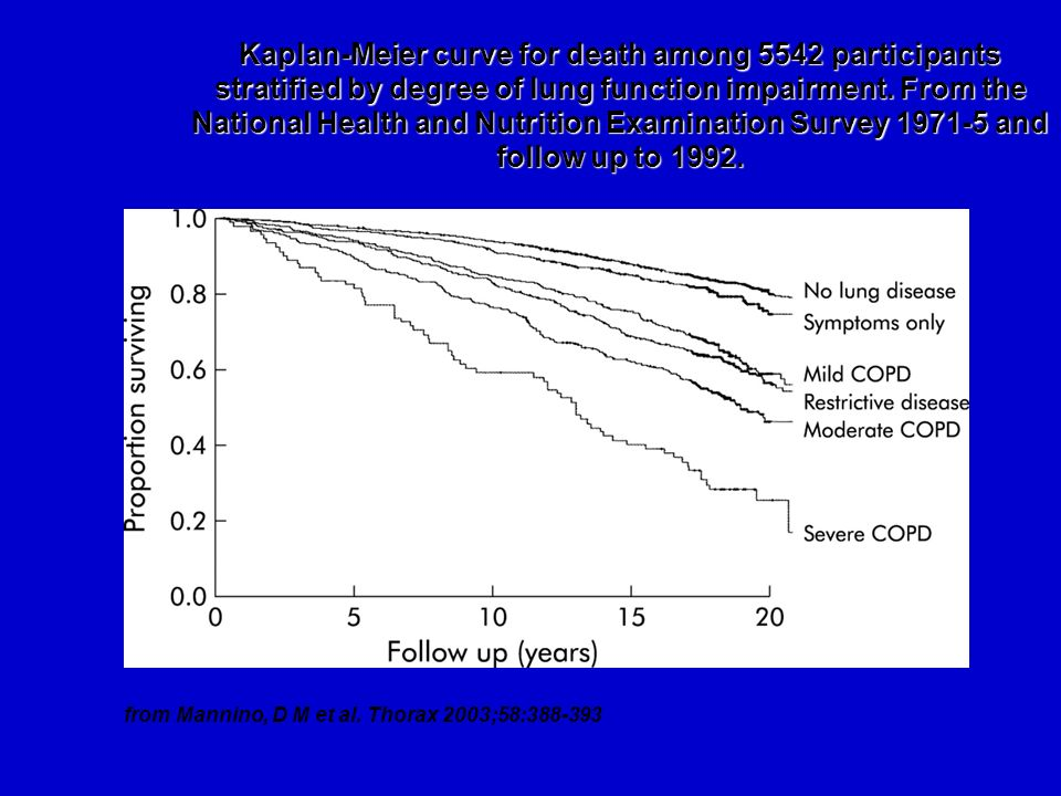 Kaplan-Meier curve for death among 5542 participants stratified by degree of lung function impairment. From the National Health and Nutrition Examination Survey 1971-5 and follow up to 1992.