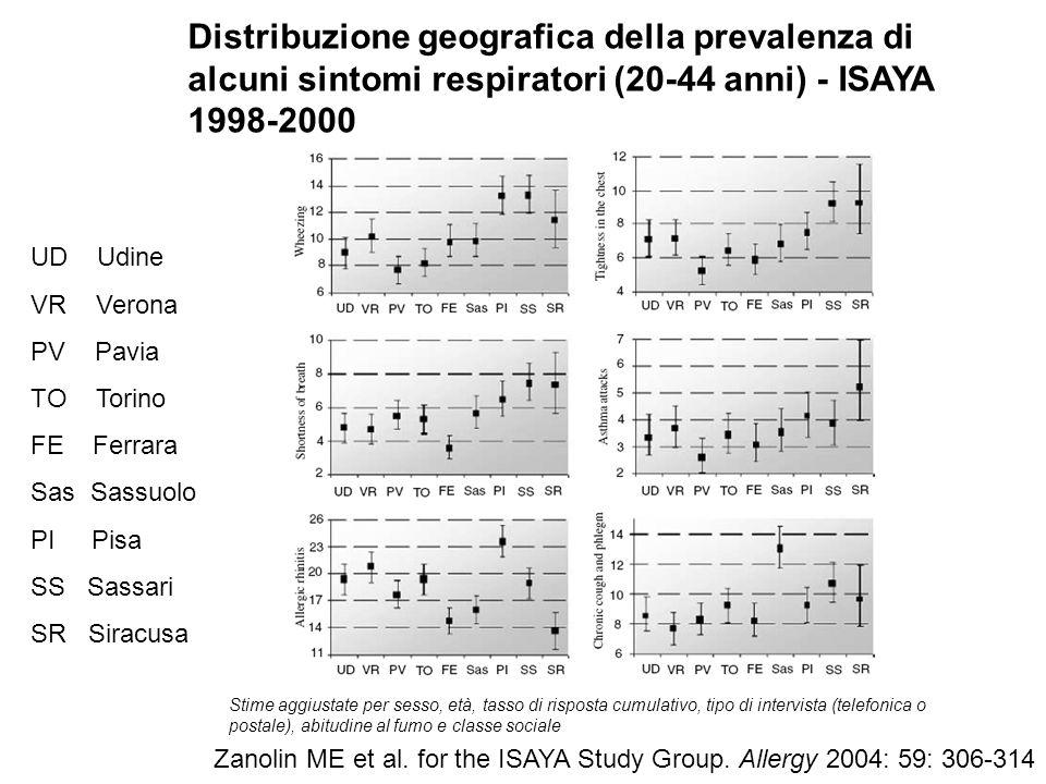 Distribuzione geografica della prevalenza di alcuni sintomi respiratori (20-44 anni) - ISAYA 1998-2000