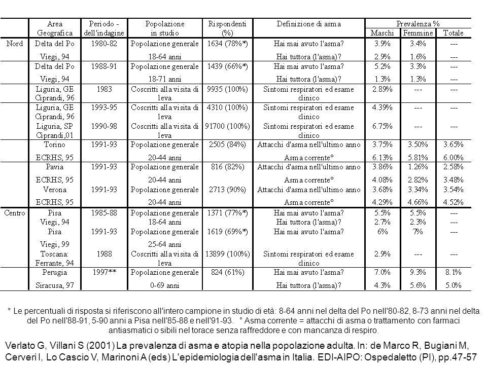 * Le percentuali di risposta si riferiscono all intero campione in studio di età: 8-64 anni nel delta del Po nell 80-82, 8-73 anni nel delta del Po nell 88-91, 5-90 anni a Pisa nell 85-88 e nell 91-93. ° Asma corrente = attacchi di asma o trattamento con farmaci antiasmatici o sibili nel torace senza raffreddore e con mancanza di respiro.