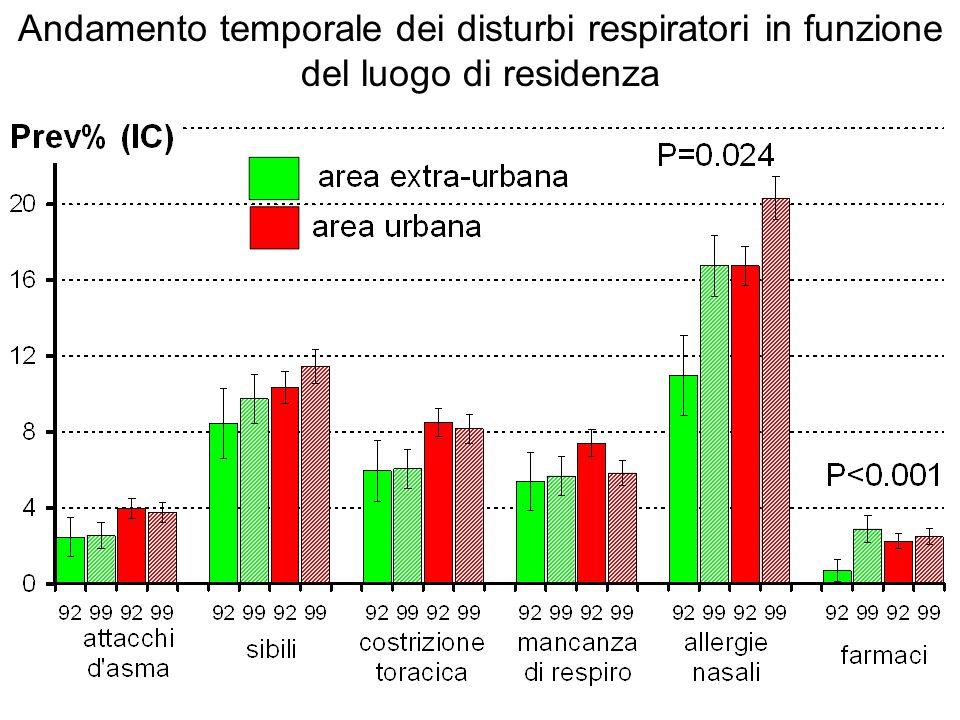 Andamento temporale dei disturbi respiratori in funzione del luogo di residenza