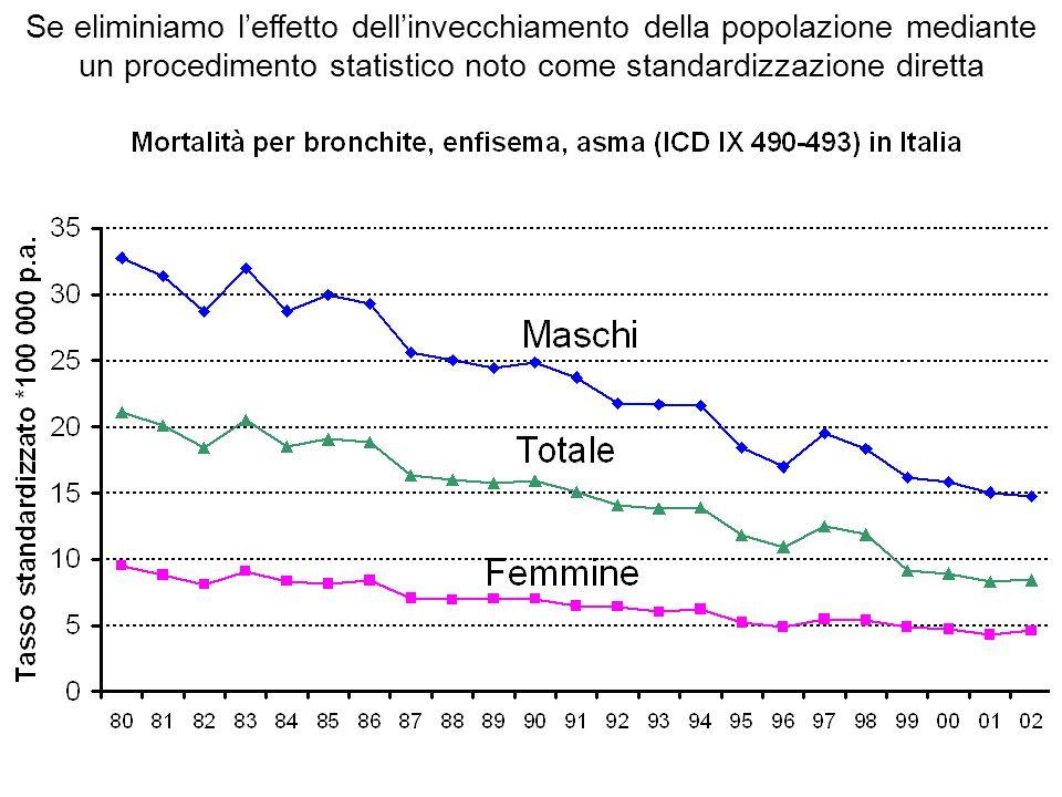 Se eliminiamo l'effetto dell'invecchiamento della popolazione mediante un procedimento statistico noto come standardizzazione diretta