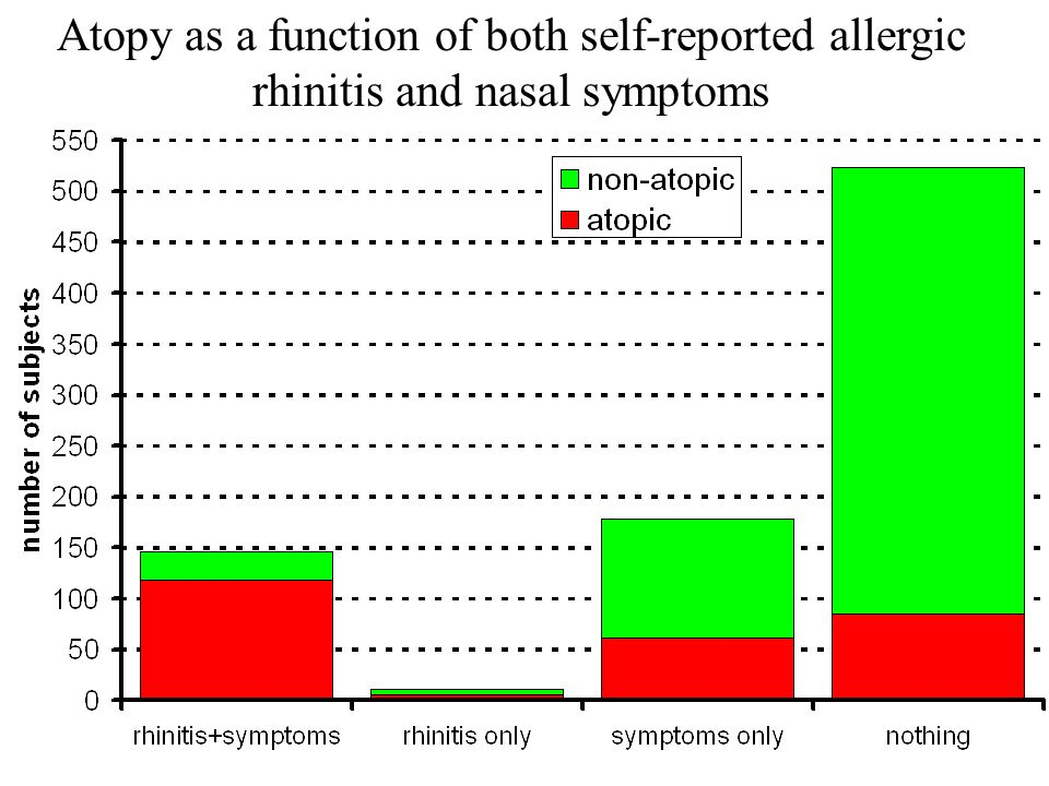 Atopy as a function of both self-reported allergic rhinitis and nasal symptoms