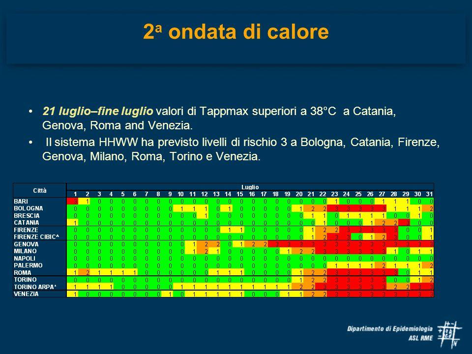 2a ondata di calore 21 luglio–fine luglio valori di Tappmax superiori a 38°C a Catania, Genova, Roma and Venezia.