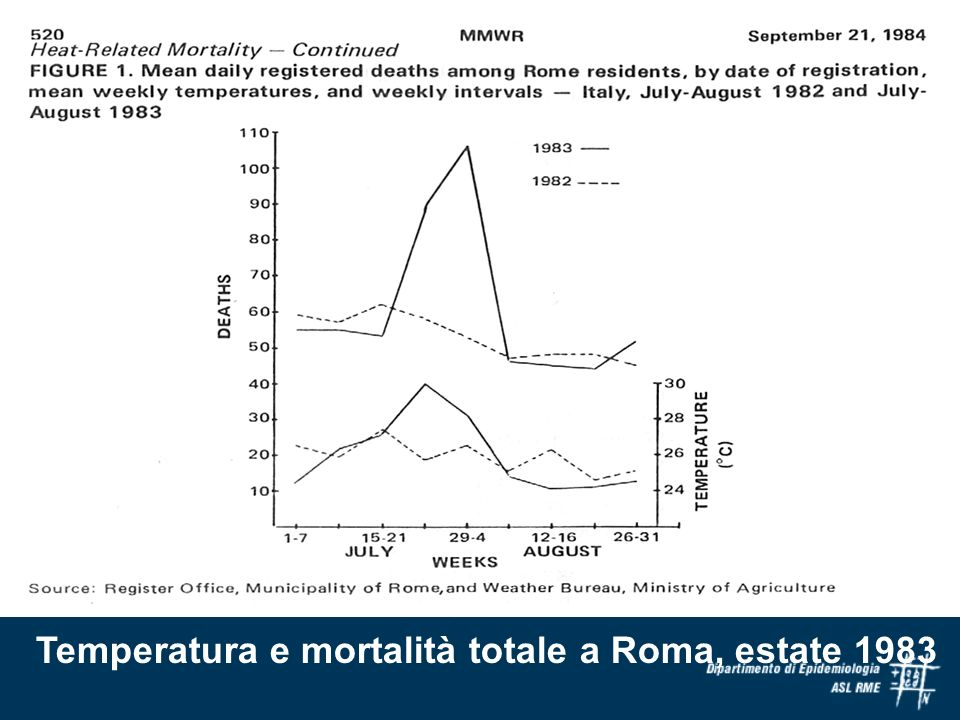 Temperatura e mortalità totale a Roma, estate 1983