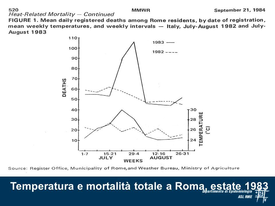 Temperatura e mortalità totale a Roma, estate 1983