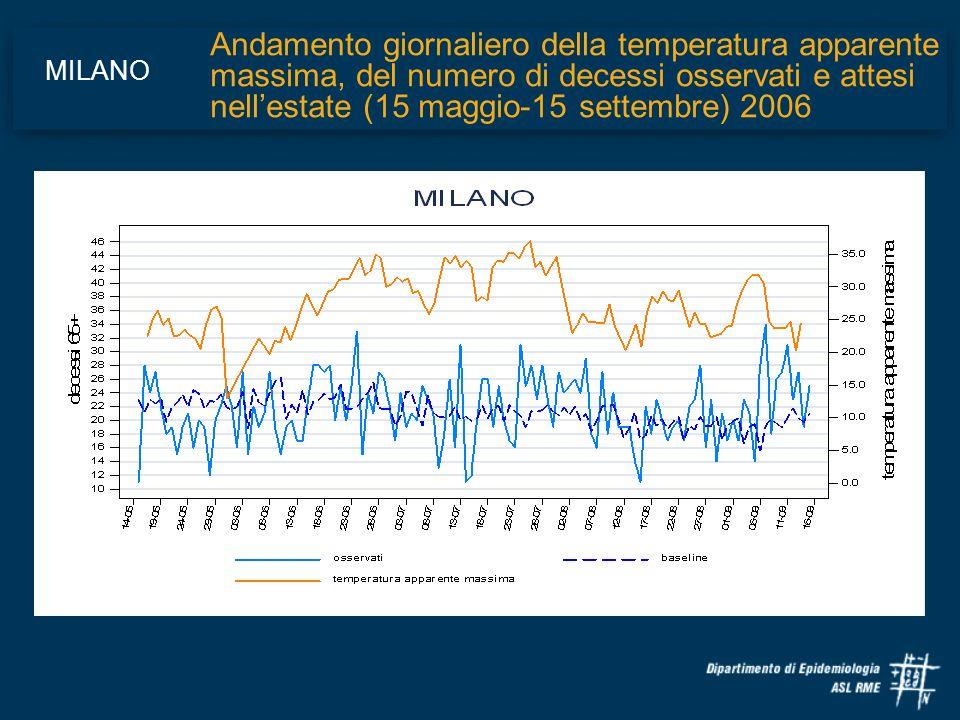 Andamento giornaliero della temperatura apparente massima, del numero di decessi osservati e attesi nell'estate (15 maggio-15 settembre) 2006