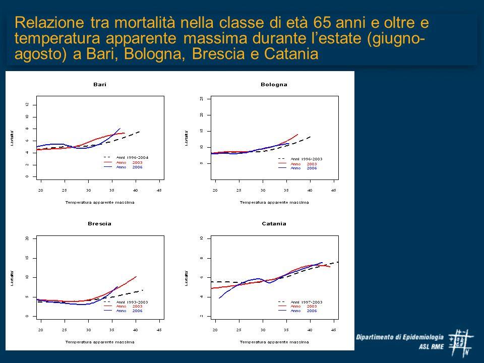Relazione tra mortalità nella classe di età 65 anni e oltre e temperatura apparente massima durante l'estate (giugno-agosto) a Bari, Bologna, Brescia e Catania