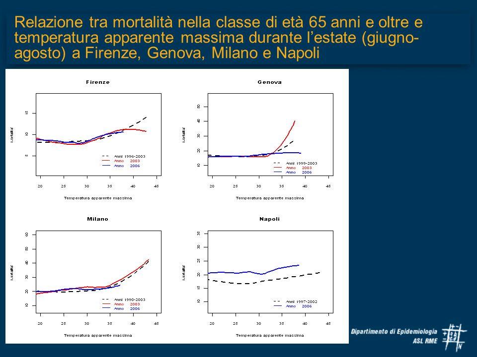 Relazione tra mortalità nella classe di età 65 anni e oltre e temperatura apparente massima durante l'estate (giugno-agosto) a Firenze, Genova, Milano e Napoli