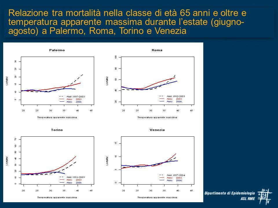 Relazione tra mortalità nella classe di età 65 anni e oltre e temperatura apparente massima durante l'estate (giugno-agosto) a Palermo, Roma, Torino e Venezia