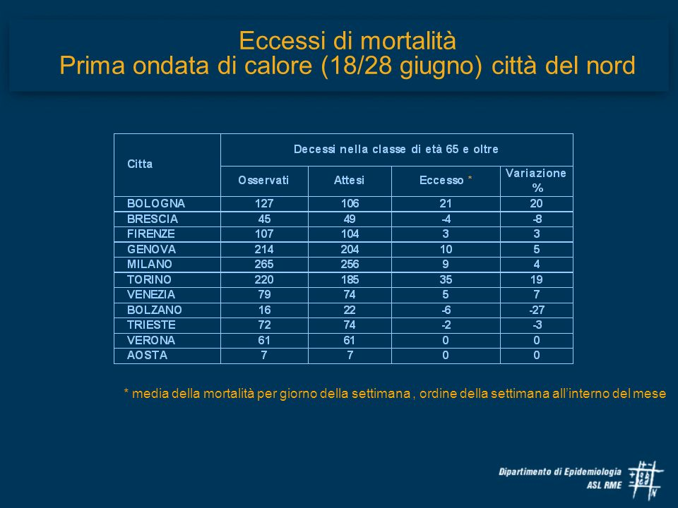 Eccessi di mortalità Prima ondata di calore (18/28 giugno) città del nord