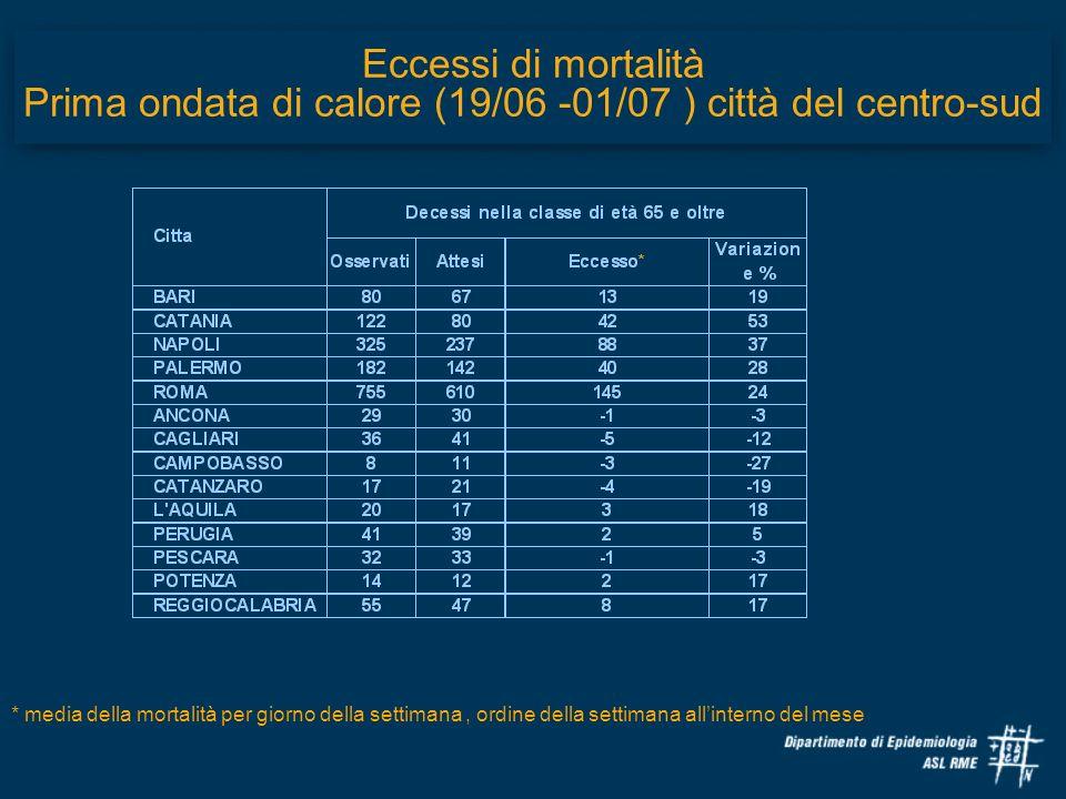 Eccessi di mortalità Prima ondata di calore (19/06 -01/07 ) città del centro-sud