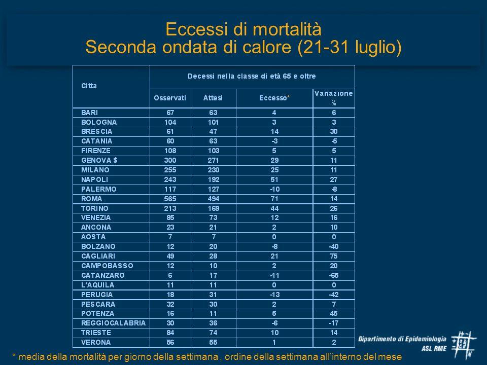 Eccessi di mortalità Seconda ondata di calore (21-31 luglio)