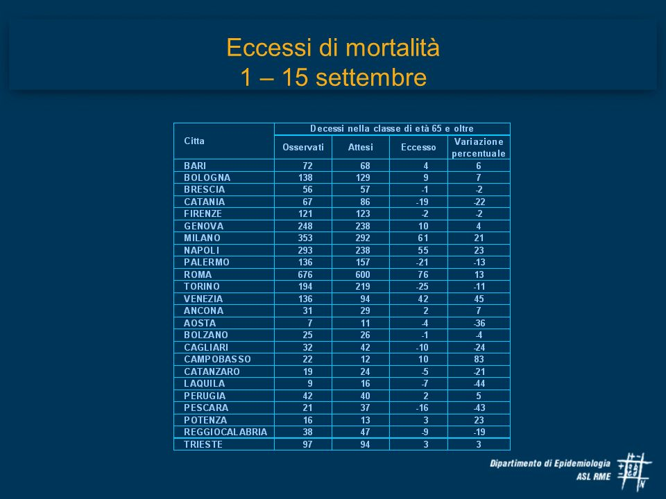 Eccessi di mortalità 1 – 15 settembre