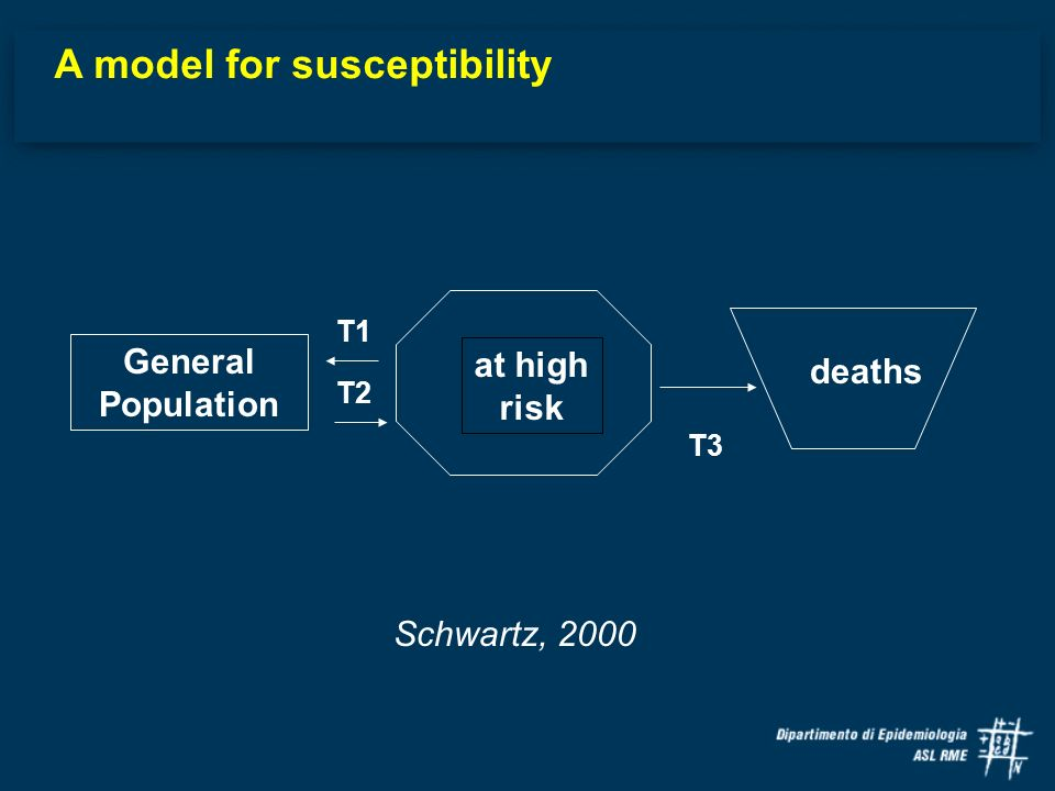 A model for susceptibility