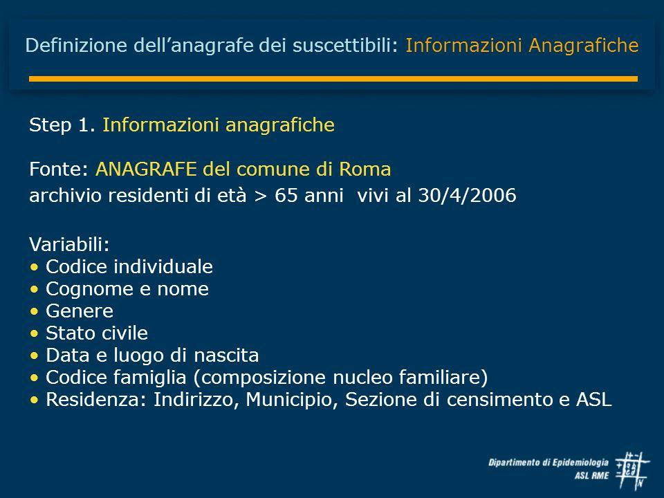 Definizione dell'anagrafe dei suscettibili: Informazioni Anagrafiche