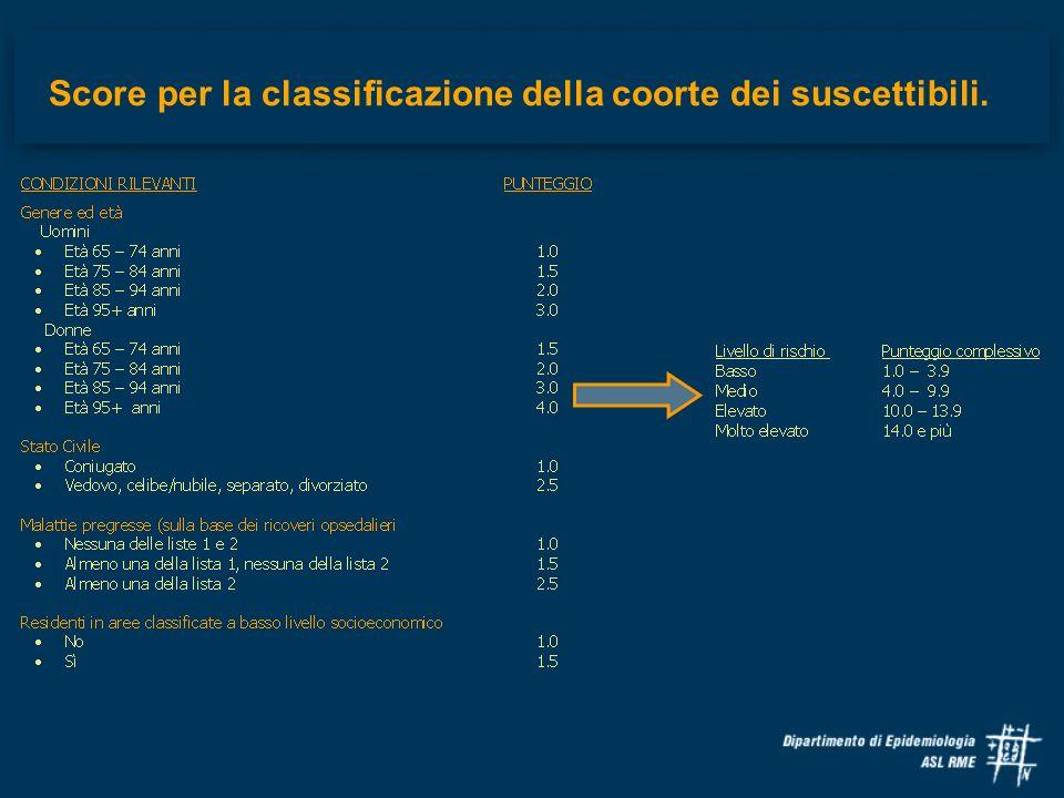 Score per la classificazione della coorte dei suscettibili.