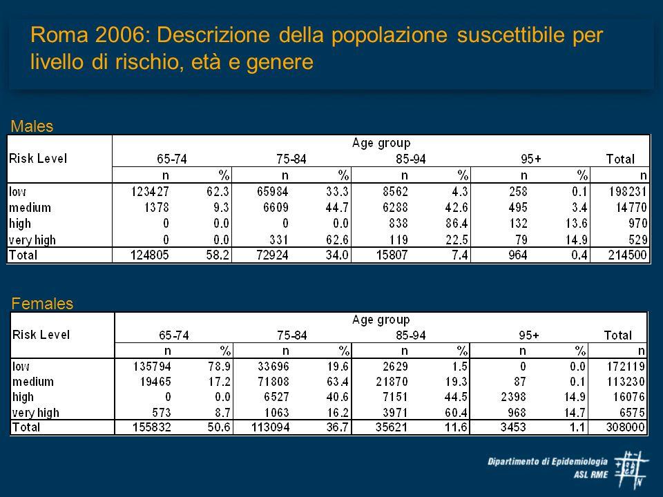 Roma 2006: Descrizione della popolazione suscettibile per livello di rischio, età e genere