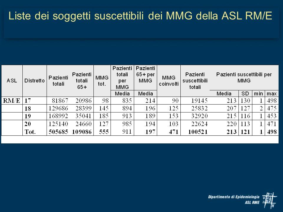 Liste dei soggetti suscettibili dei MMG della ASL RM/E