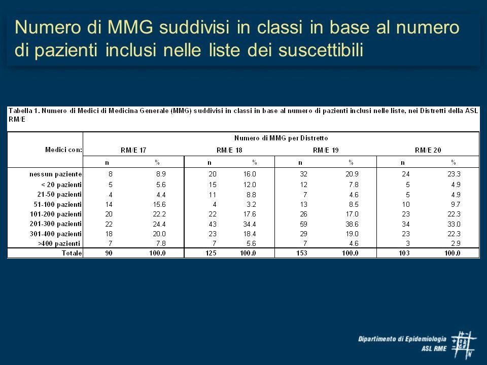 Numero di MMG suddivisi in classi in base al numero di pazienti inclusi nelle liste dei suscettibili