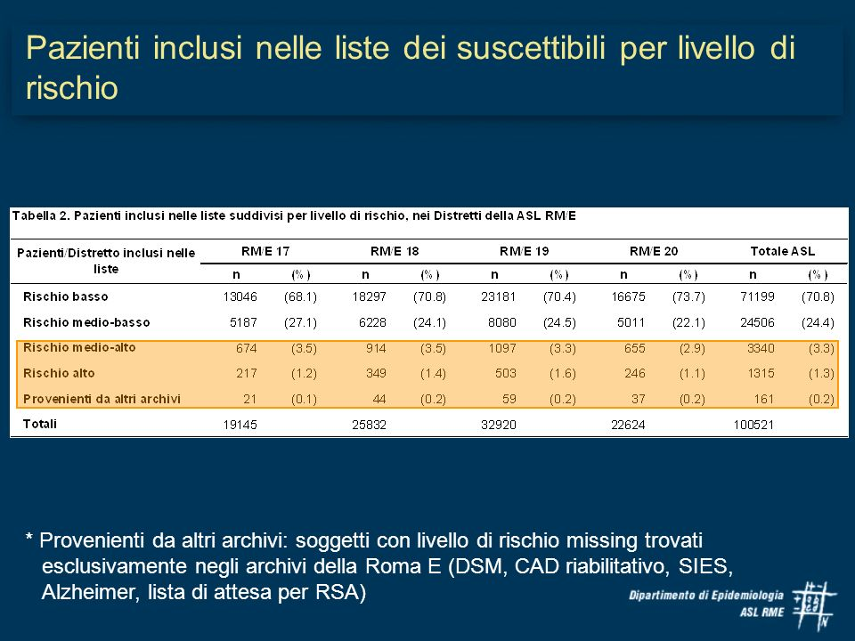 Pazienti inclusi nelle liste dei suscettibili per livello di rischio