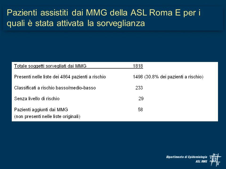 Pazienti assistiti dai MMG della ASL Roma E per i quali è stata attivata la sorveglianza