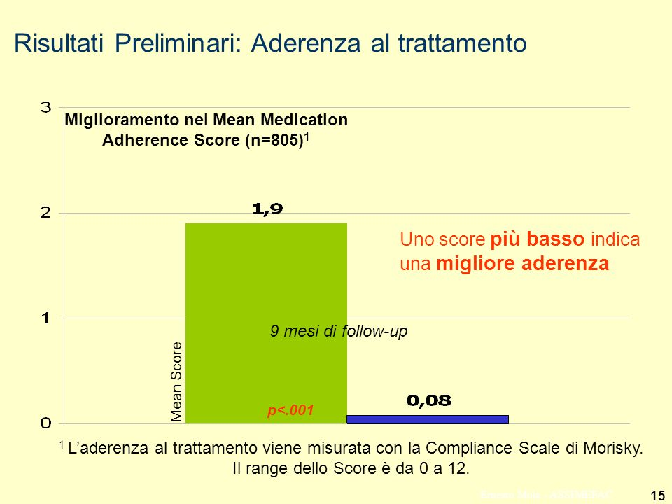 Miglioramento nel Mean Medication Adherence Score (n=805)1