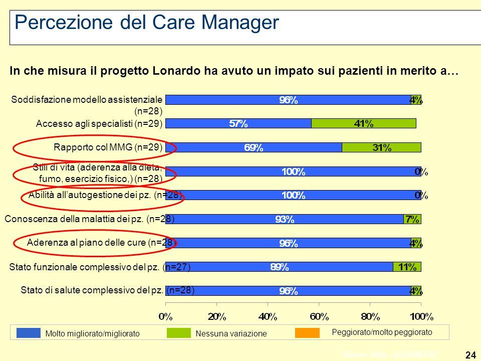 Percezione del Care Manager