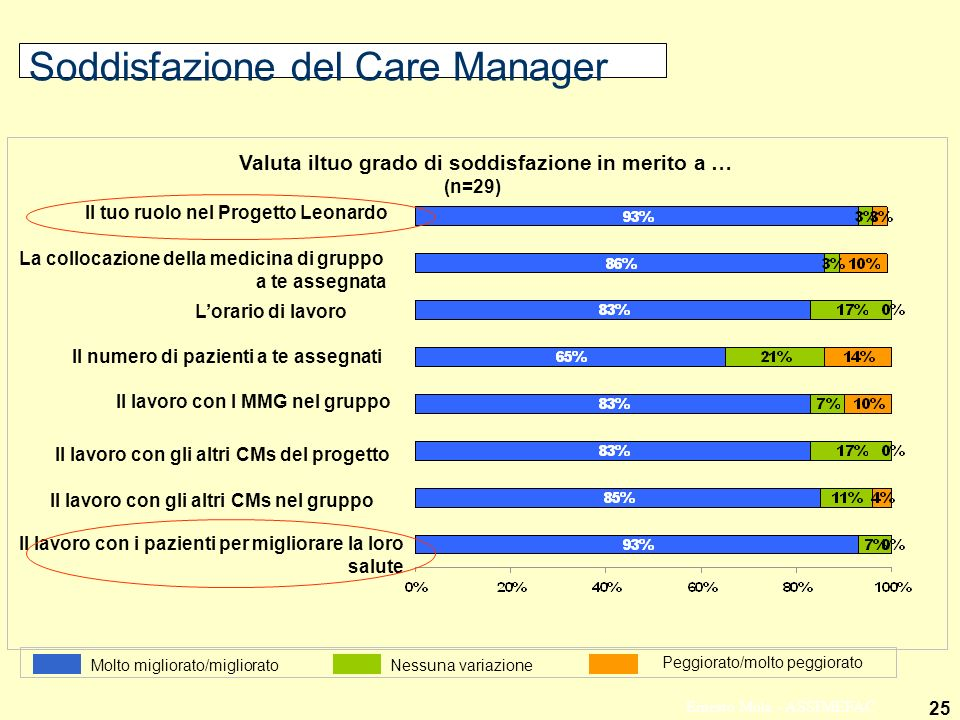Soddisfazione del Care Manager