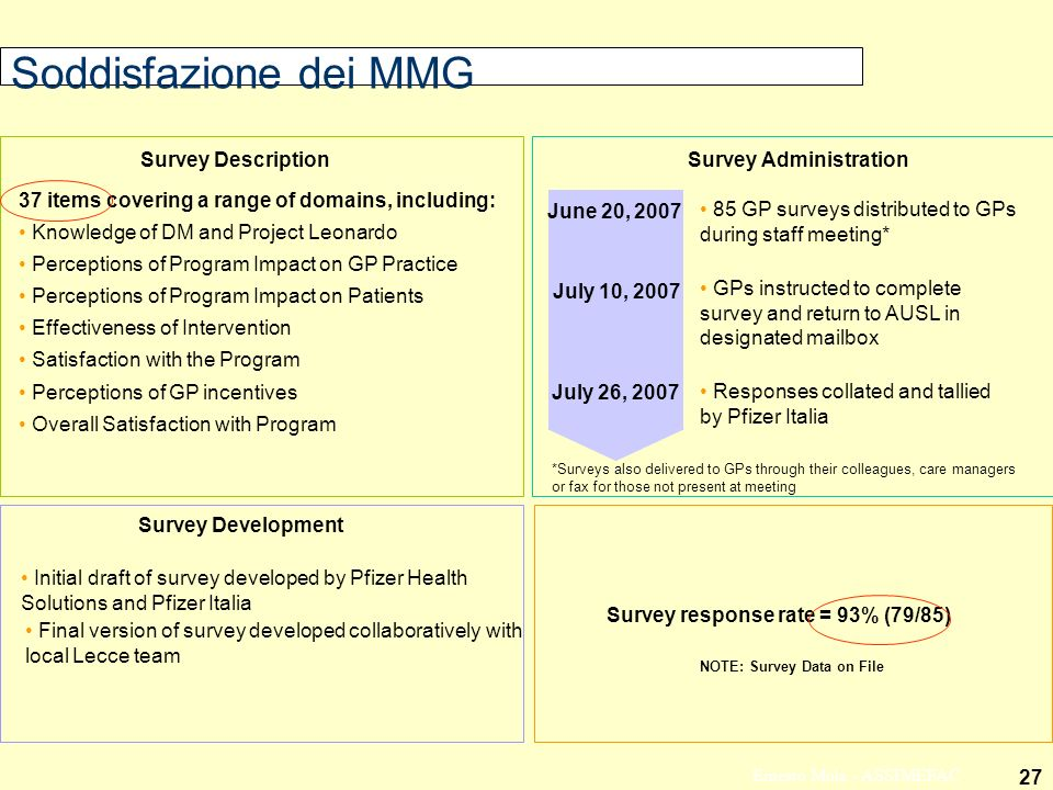 Soddisfazione dei MMG Survey Description Survey Administration