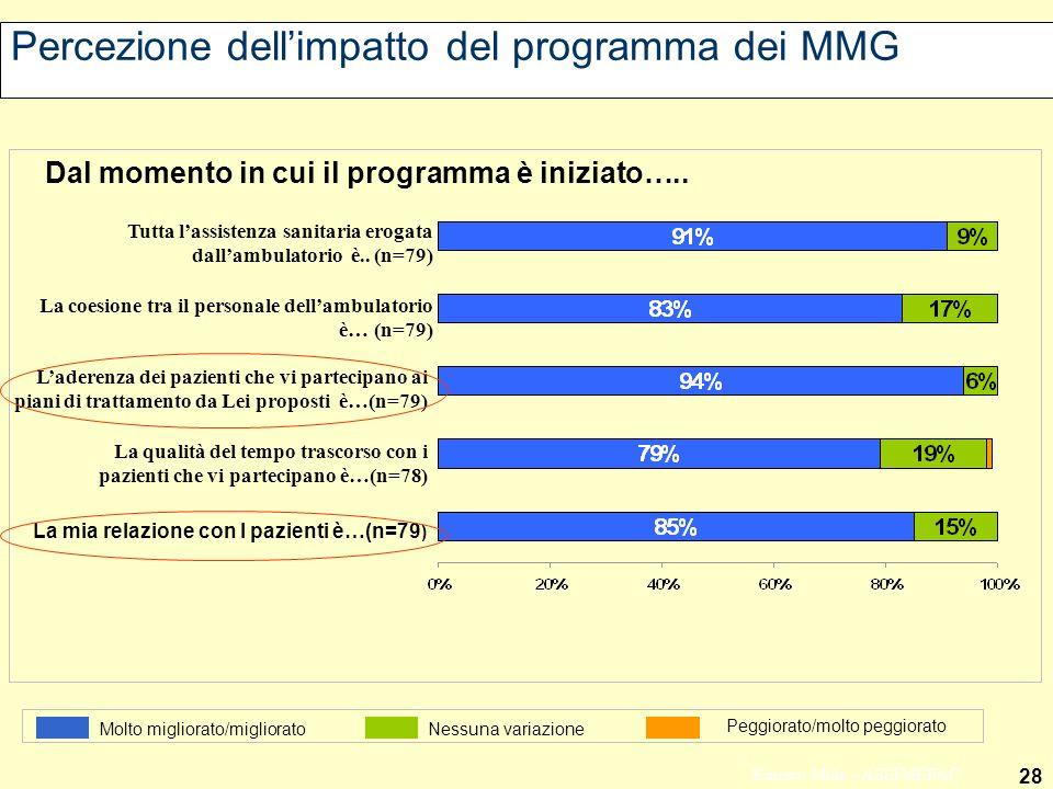 Percezione dell'impatto del programma dei MMG