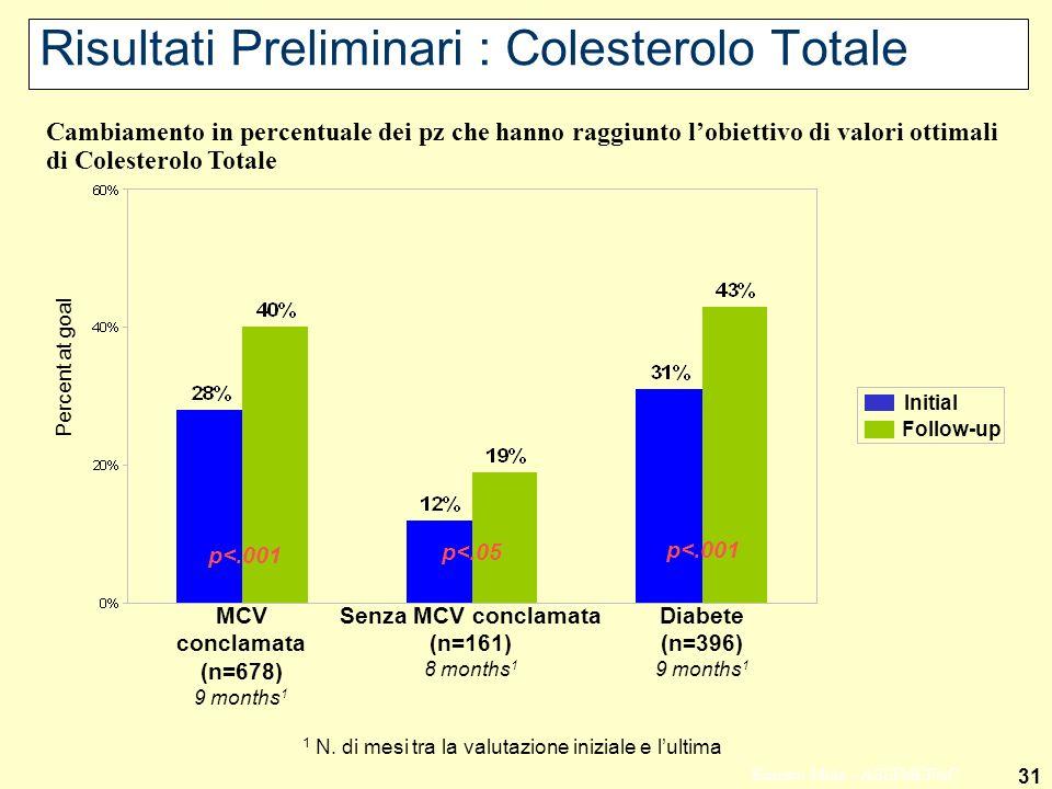 Risultati Preliminari : Colesterolo Totale