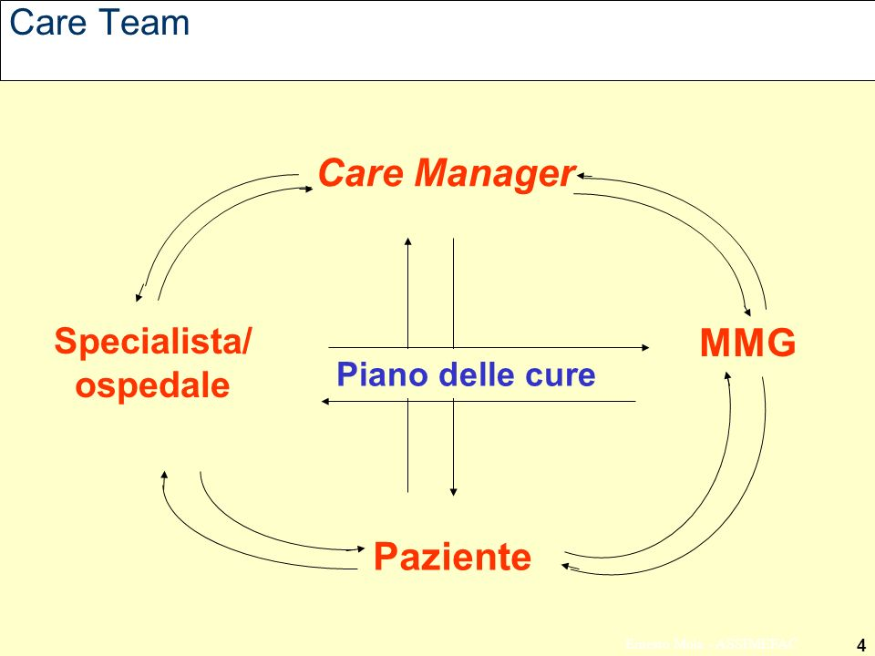 Care Manager MMG Paziente