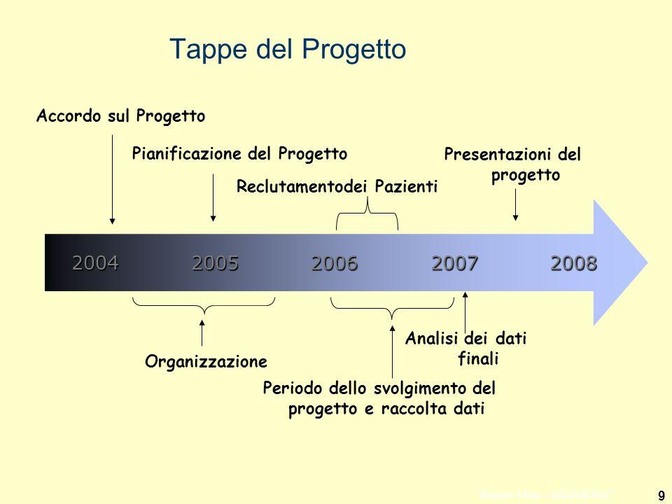 Presentazioni del progetto Analisi dei dati finali