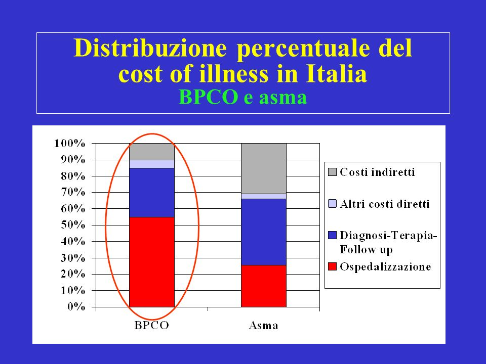 Distribuzione percentuale del cost of illness in Italia BPCO e asma