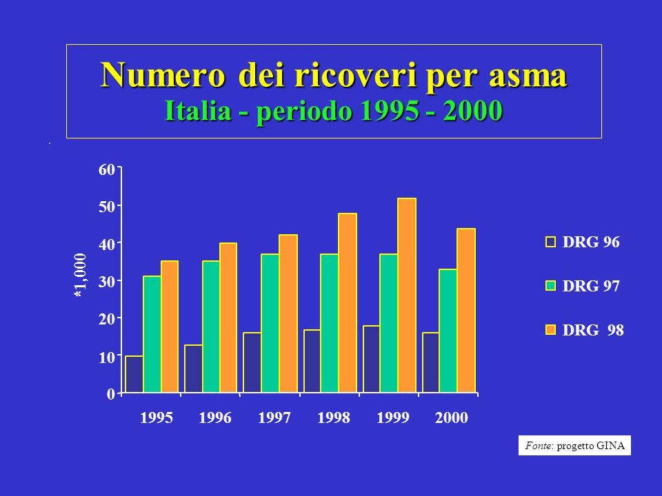 Numero dei ricoveri per asma Italia - periodo 1995 - 2000