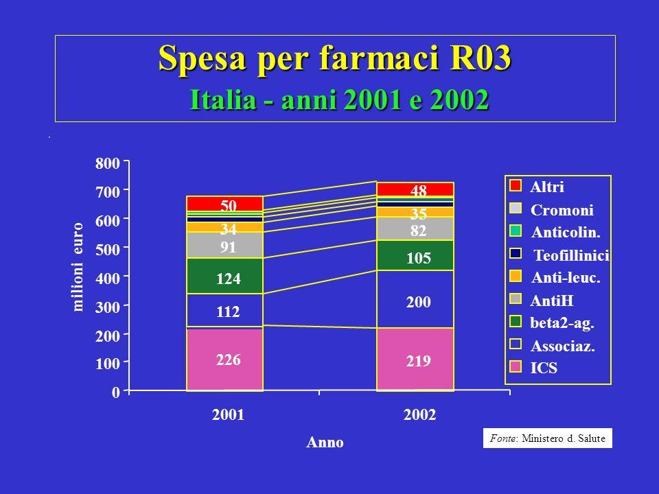 Spesa per farmaci R03 Italia - anni 2001 e 2002