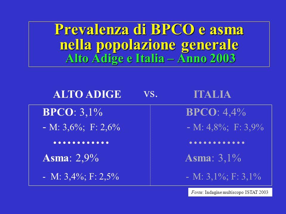 Prevalenza di BPCO e asma nella popolazione generale Alto Adige e Italia – Anno 2003