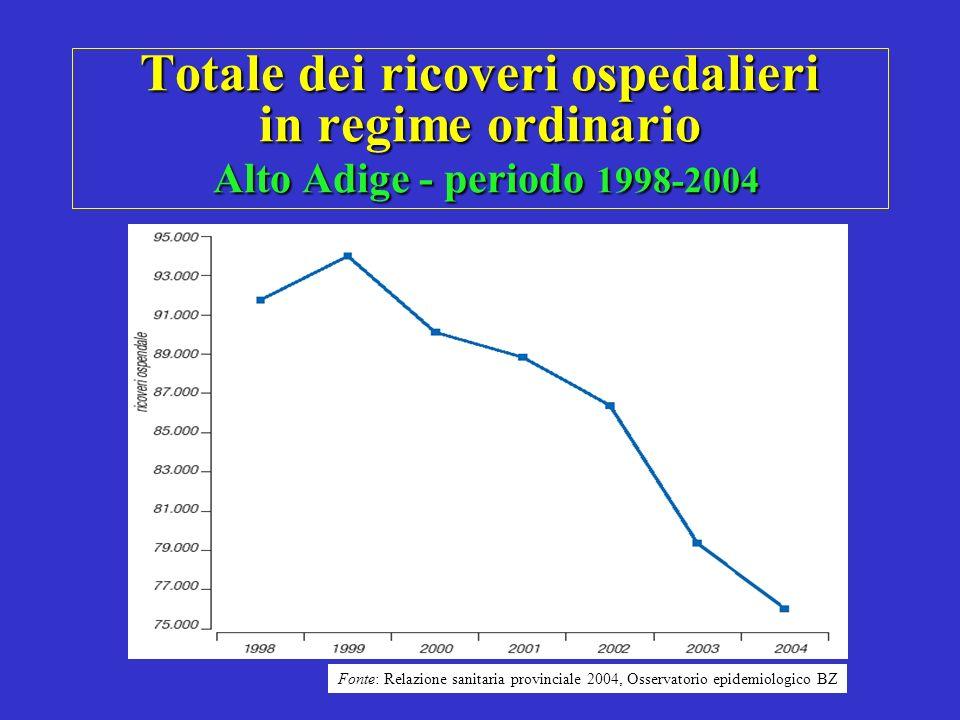 Totale dei ricoveri ospedalieri in regime ordinario Alto Adige - periodo 1998-2004
