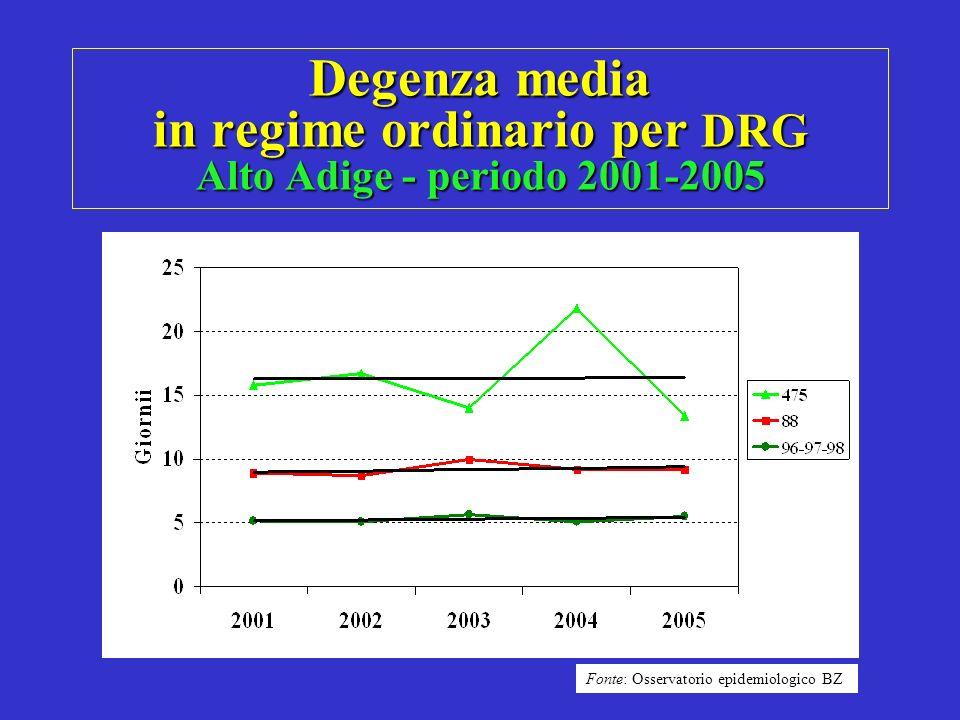 Degenza media in regime ordinario per DRG Alto Adige - periodo 2001-2005