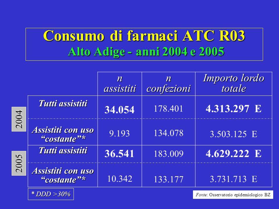 Consumo di farmaci ATC R03 Alto Adige - anni 2004 e 2005