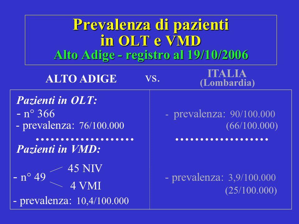 Prevalenza di pazienti in OLT e VMD Alto Adige - registro al 19/10/2006