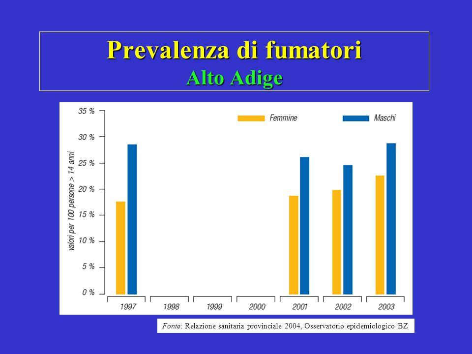 Prevalenza di fumatori Alto Adige